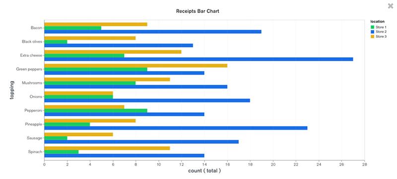receipts-chart
